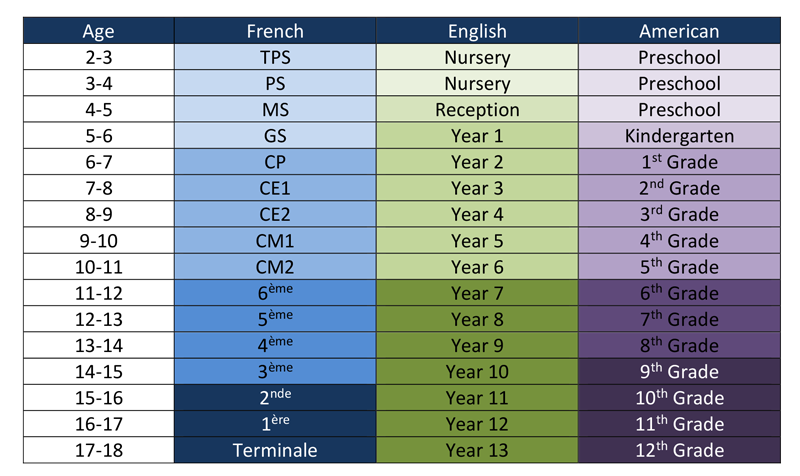french-english-american-education-systems